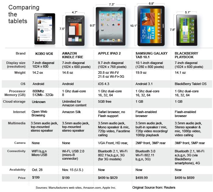 tablets comparison